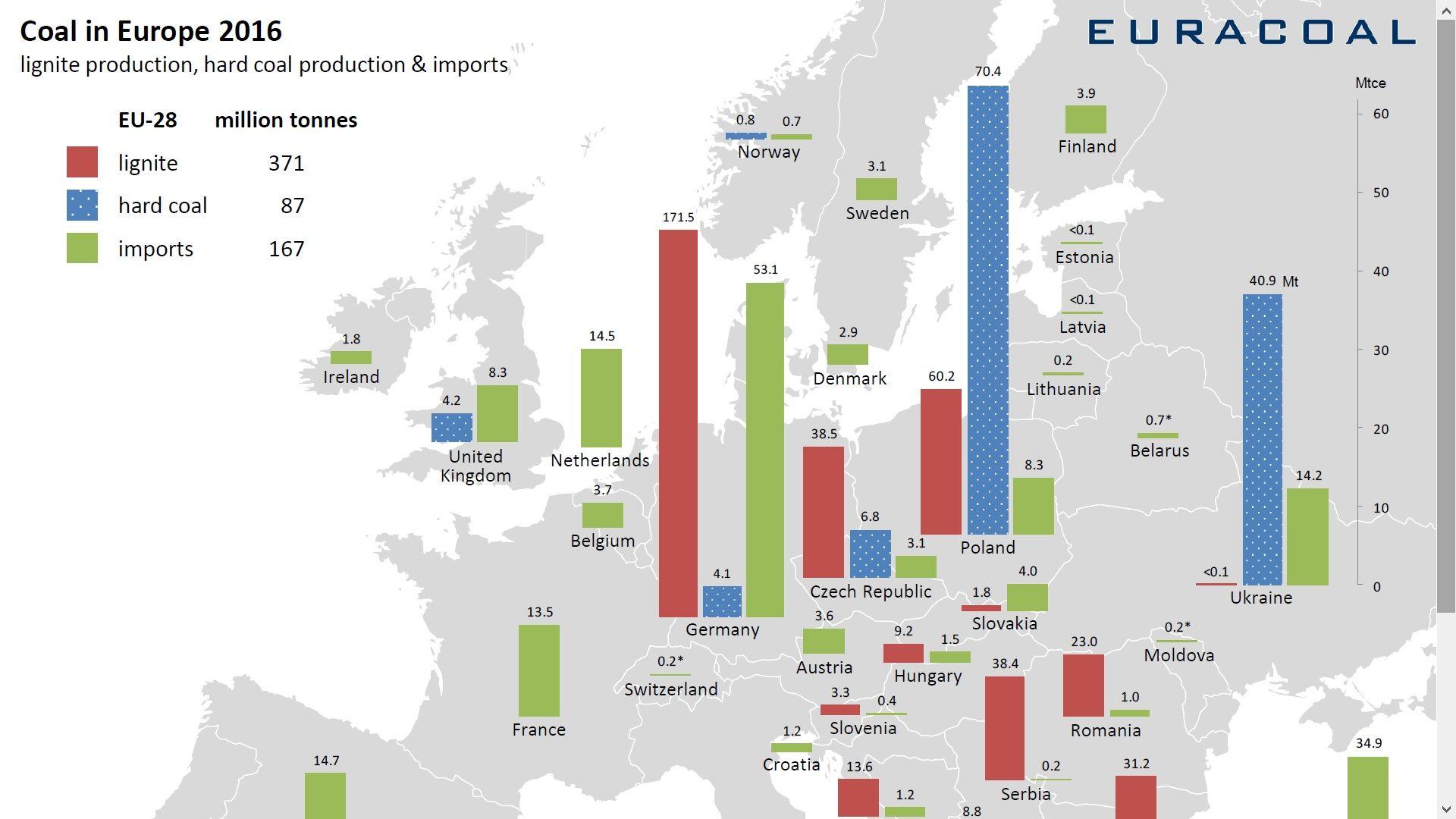 těžba uhlí EU