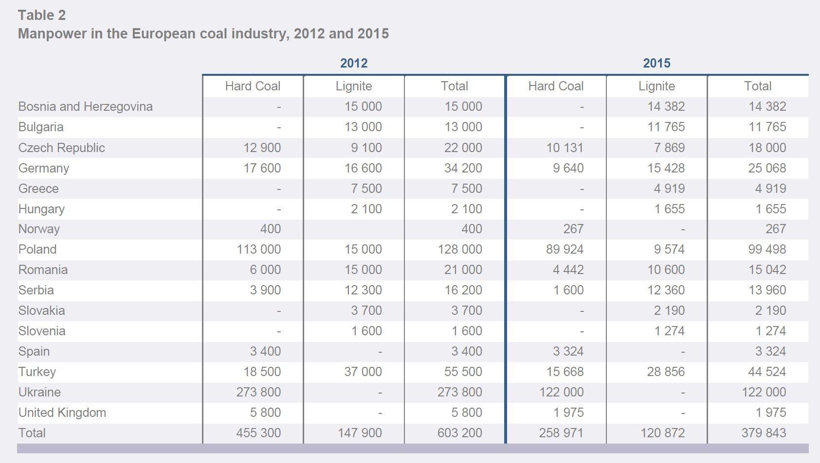 uhlí pracovní místa