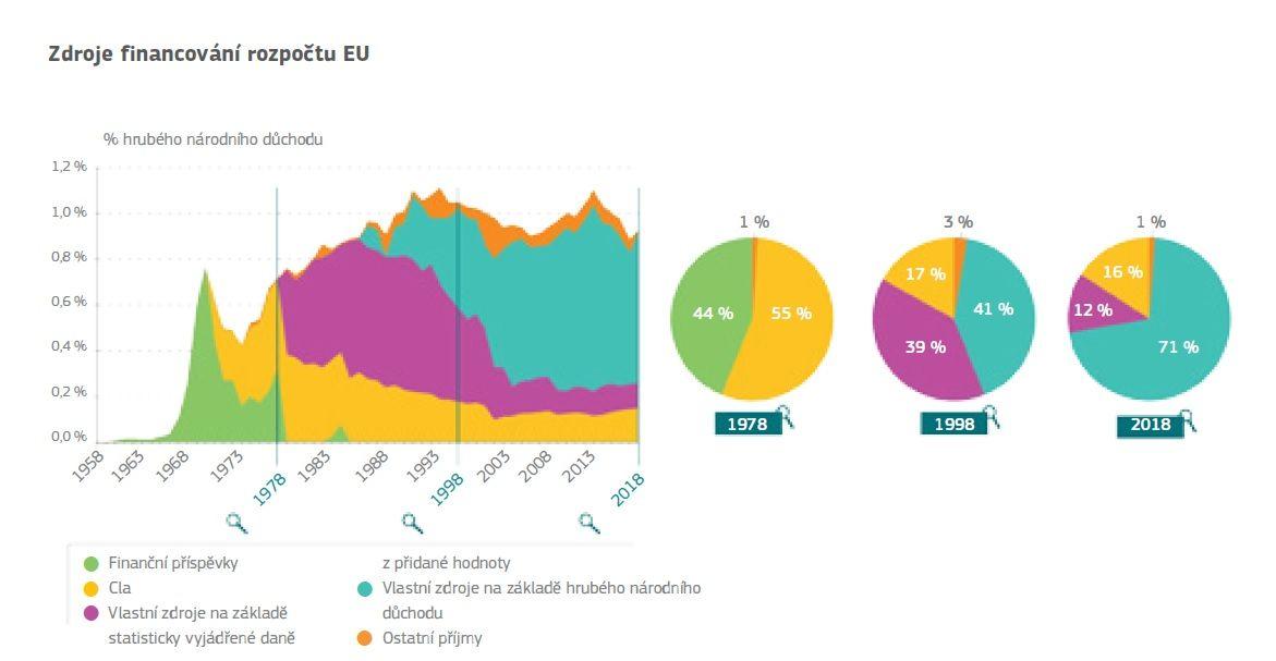 zdroje evropského rozpočtu