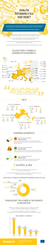 kvalita potravin EU