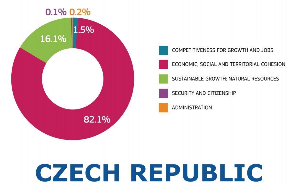 Zdroj: prezentace Petra Mooze na debatním setkání CEBRE