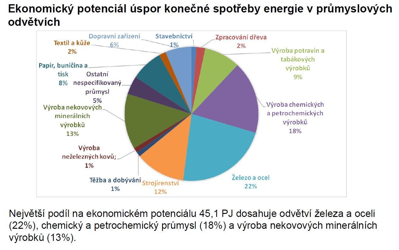potenciál úspor v průmyslu