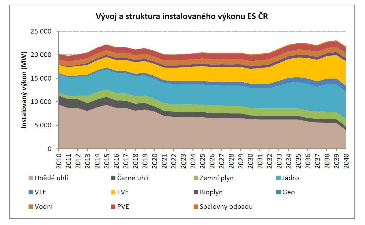 zdroj: Státní energetická koncepce, 2015