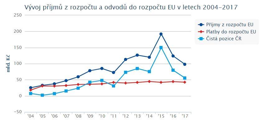 příjmy z EU