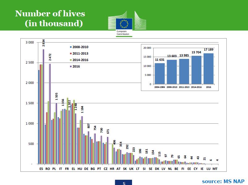 Počet včelstev (v tisících). Zdroj: Evropská komise 2017 Po rozkliknutí se obrázek zvětší.